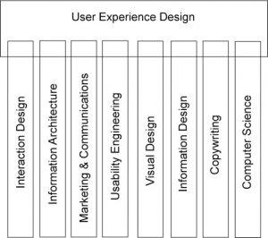Definisi User Experience Adalah