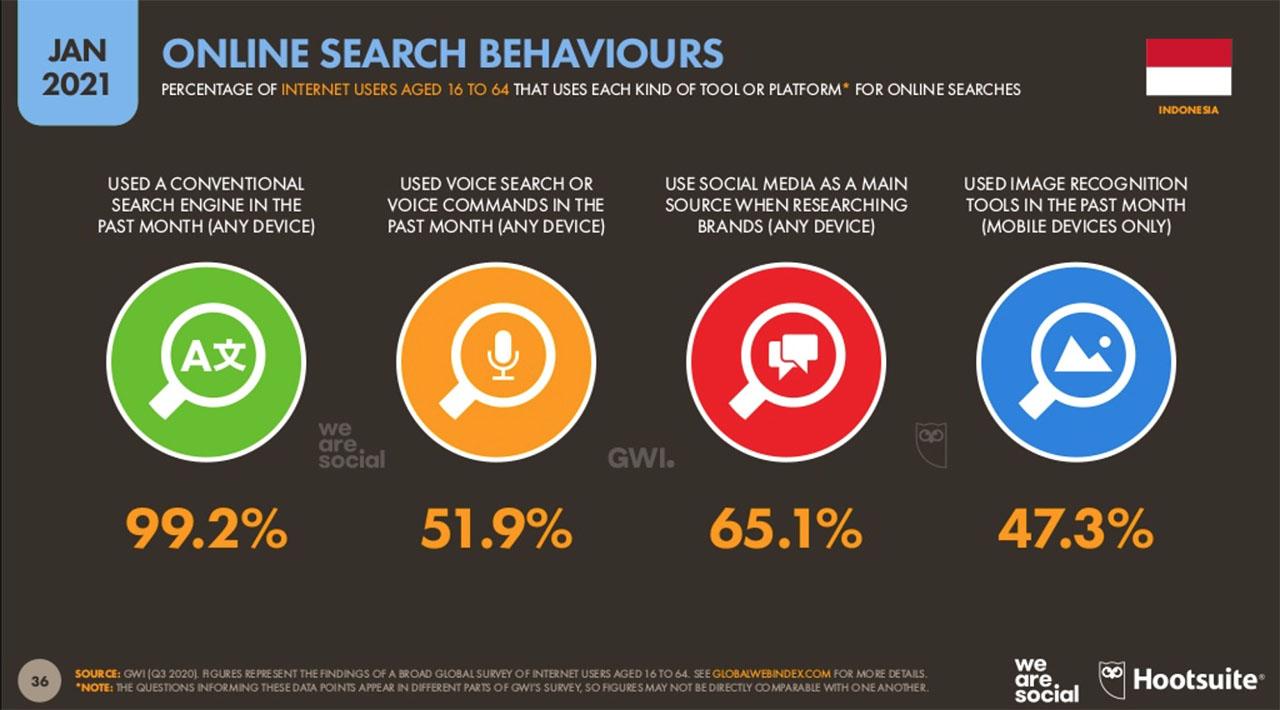 Aktivitas Pencarian Online Indonesia - Januari 2021 - Mengapa SEO Penting