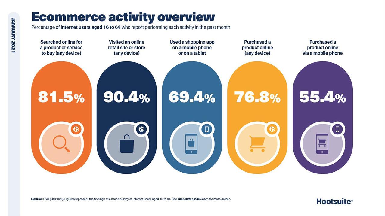 Aktivitas Belanja Online Global - Januari 2021 - Mengapa SEO Penting