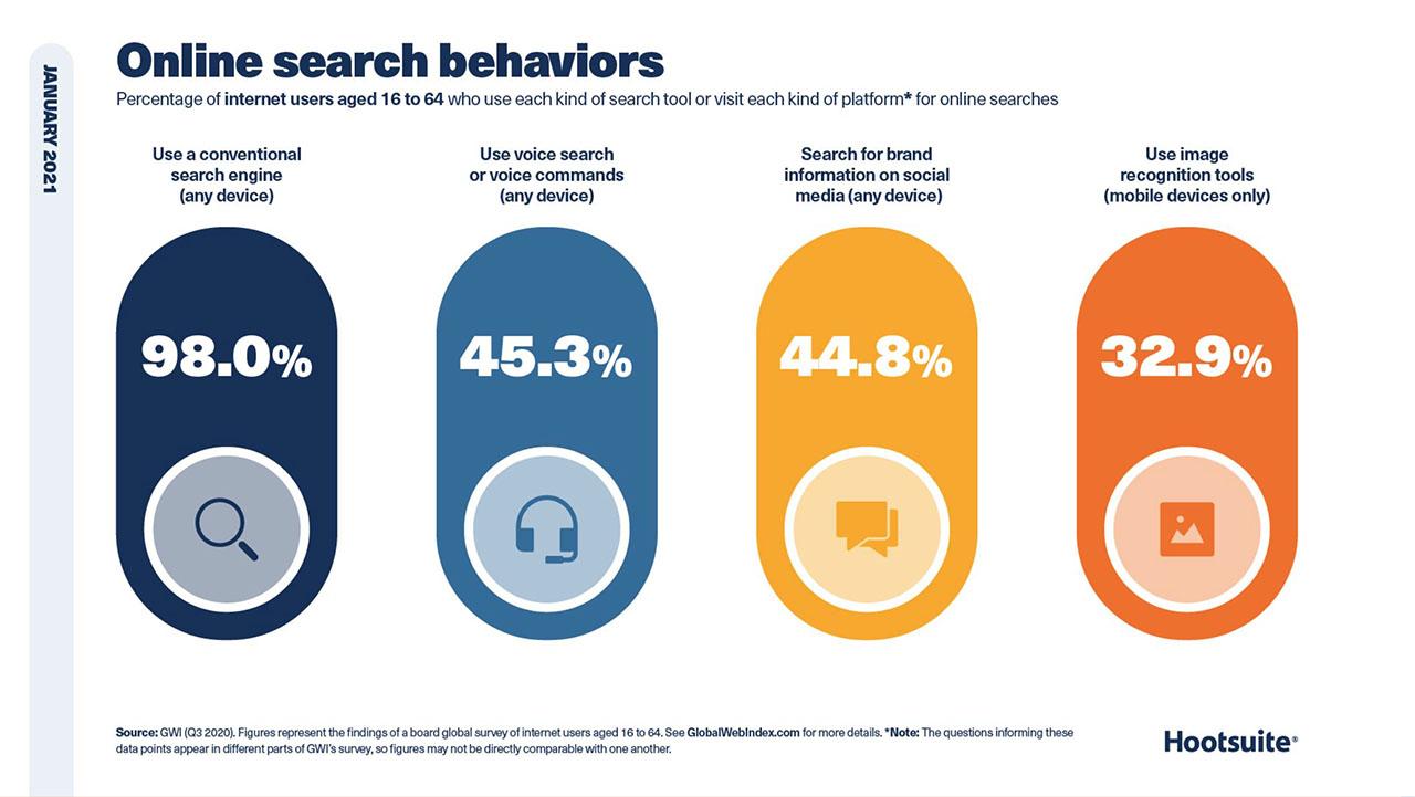 Aktivitas Pencarian Online Global - Januari 2021
